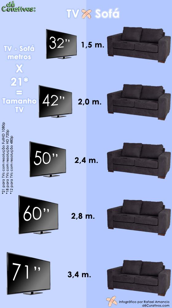Tamanho Ideal De Sala De Tv ~ Existe uma conta simples para descobrir o tamanho ideal